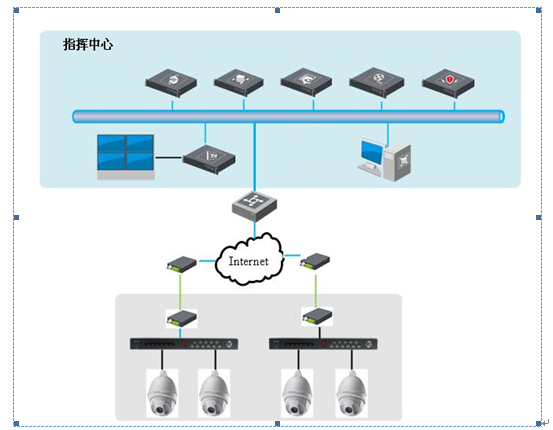 建筑工地视频监控系统、门禁及实名认证系统