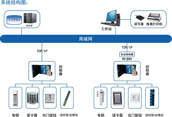 智能门禁管理系统(监狱188bet金博宝注册版)