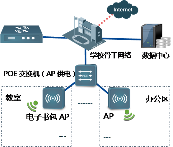 无线校园网解决方案